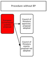 procedure without ep