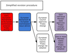 simplified revision procedure