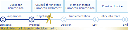 timeline of an EU legislative proposal